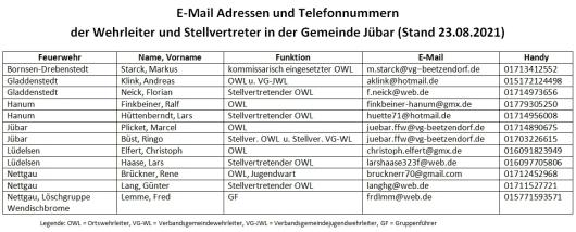 2021 E-Mail Adressen und Telefonnummern der Wehrleiter und Stellvertreter in der Gemeinde Jübar